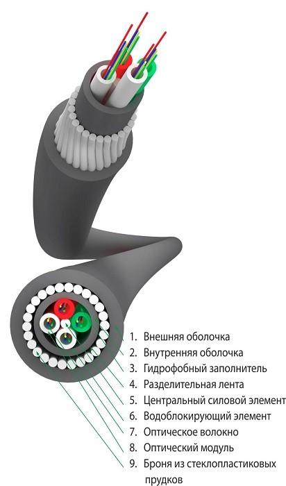 Трансвок ОКБ-Н-9Сп-144(2) (7кН) Кабель волоконно-оптический 9/ 125 (G.652.D) одномодовый, 144 волокна, с броней из стальной круглой проволоки, модульной конструкции, для прокладки в грунтах всех категорий, в оболочке из полиэтилена не распр. гор., черный<img style='position: relative;' src='/image/only_to_order_edit.gif' alt='На заказ' title='На заказ' />
